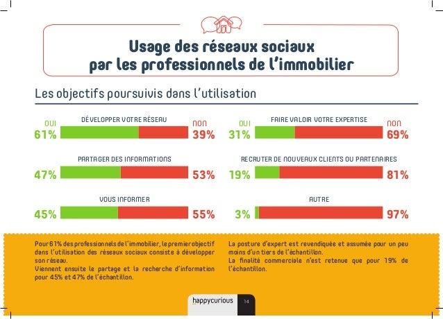 Pour61%desprofessionnelsdel'immobilier,lepremierobjectif dans l'utilisation des réseaux sociaux consiste à développer son ...