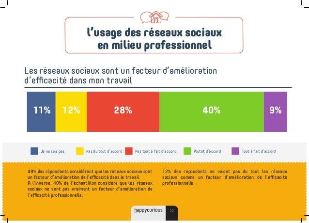 49% des répondants considèrent que les réseaux sociaux sont un facteur d'amélioration de l'efficacité dans le travail. A l...