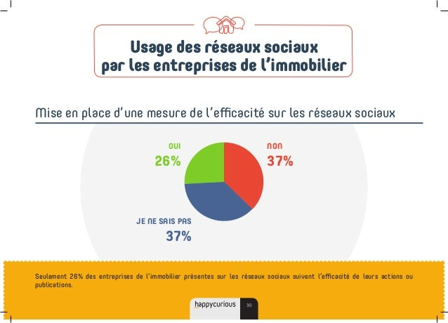 Seulement 26% des entreprises de l'immobilier présentes sur les réseaux sociaux suivent l'efficacité de leurs actions ou p...