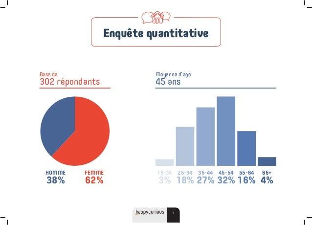 4 Enquête quantitative Base de 302 répondants Moyenne d'age 45 ans HOMME 38% FEMME 62% 18-24 3% 35-44 27% 55-64 16% 25-34 ...