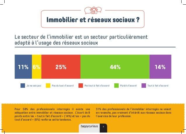 Pour 58% des professionnels interrogés il existe une adéquation entre immobilier et réseaux sociaux . L'écart de 8 points ...
