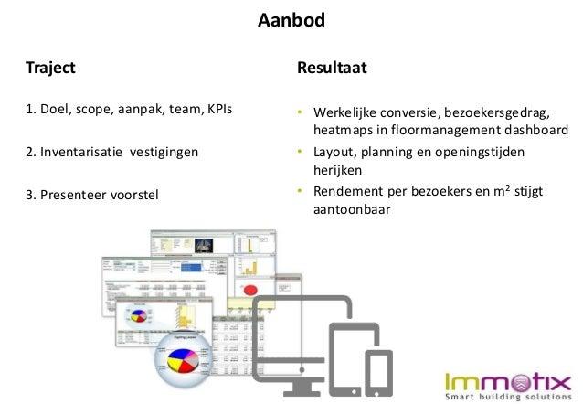 Immotix Retail Storemanagement dashboard