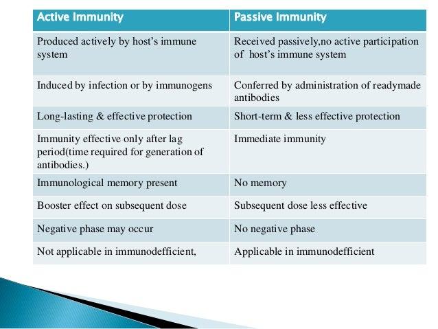 Immunity