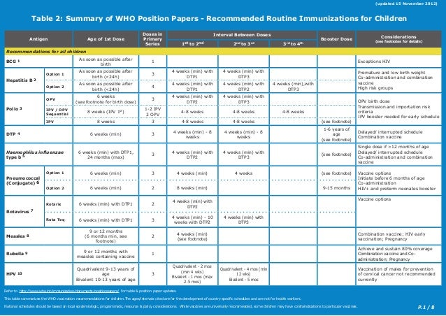 P.1 / 8 Table 2: Summary of WHO Position Papers - Recommended Routine Immunizations for Children (updated 15 November 2012...