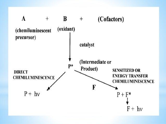 *Transition meta ion *Heme compounds *ferricyanide