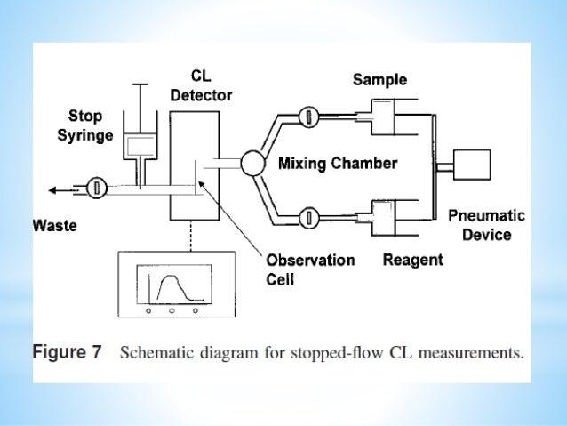 •Chemiluminescence in analytical chemistry by Ana M Gracia Campana, •Immunoassay by Eleftherios P. Diamandis, Theodore K. ...