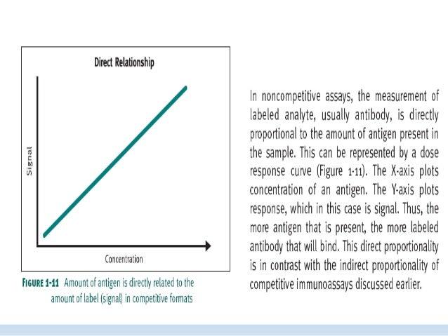 HETEROGENOUS  IMMUNOASSAYS  • It can measure both small and large molecules.  • Heterogeneous immunoassay such as the popu...