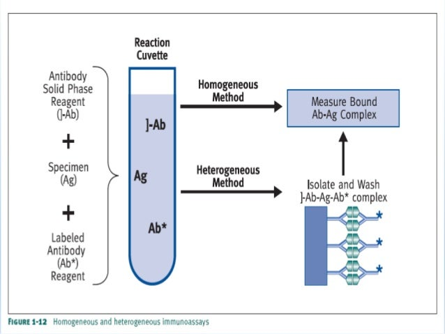 ELISA-heterogeneous