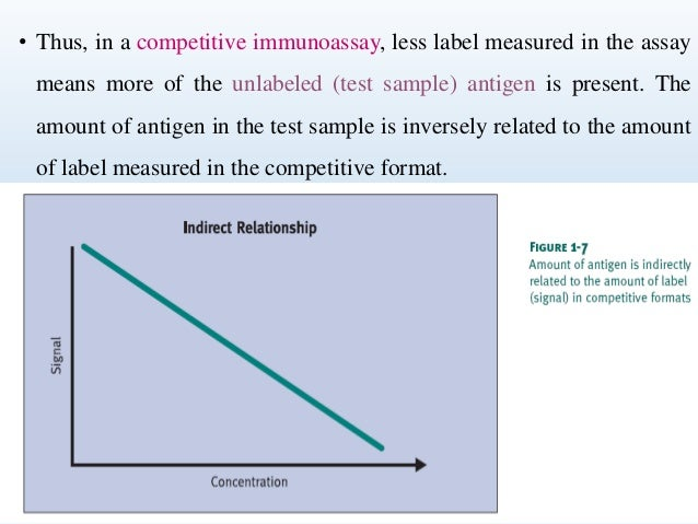 • Thus, in a competitive immunoassay, less label measured in the assay  means more of the unlabeled (test sample) antigen ...