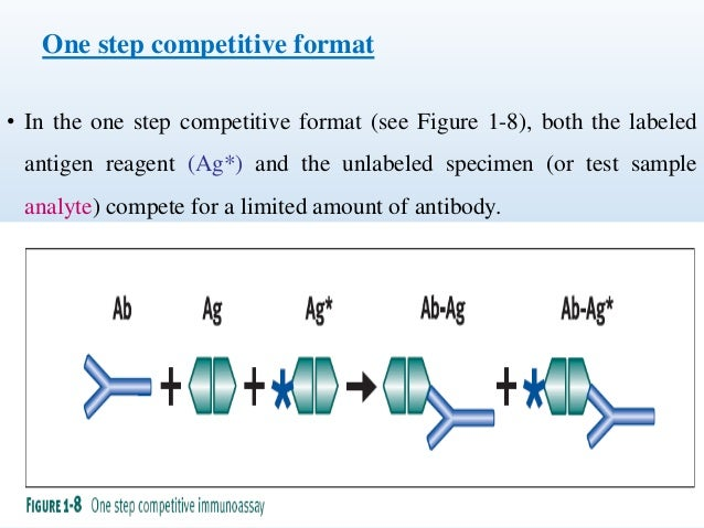 One step competitive format  • In the one step competitive format (see Figure 1-8), both the labeled  antigen reagent (Ag*...