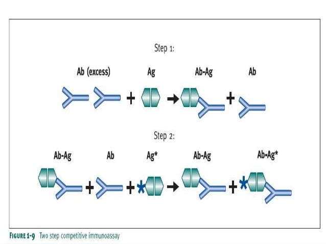 Noncompetitive (Sandwich) Method  • Noncompetitive assay formats generally provide the highest level of  assay sensitivity...
