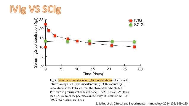 Immunoglobulin replacement therapy