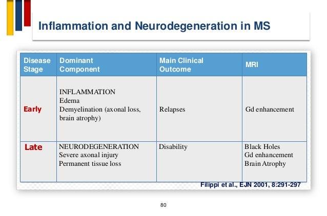 Immunopathogenesis of multiple sclerosis