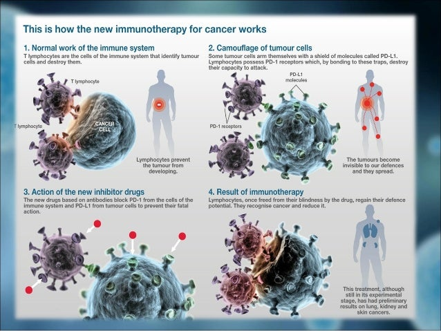 Immunopharmacology