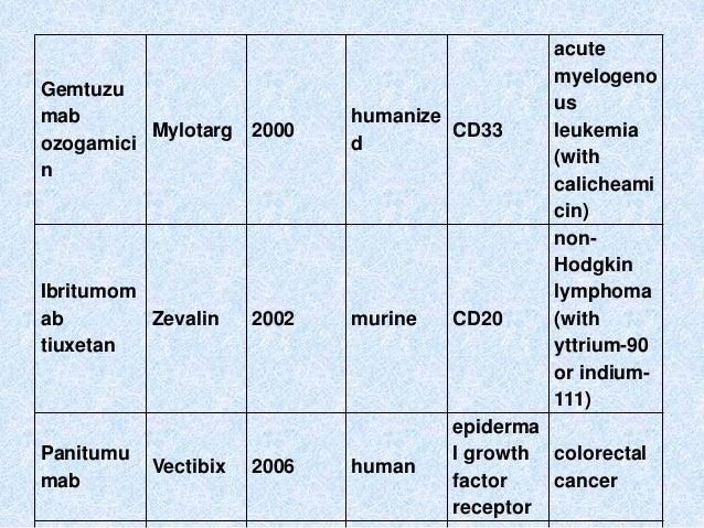 Gemtuzu mab ozogamici n Mylotarg 2000 humanize d CD33 acute myelogeno us leukemia (with calicheami cin) Ibritumom ab tiuxe...