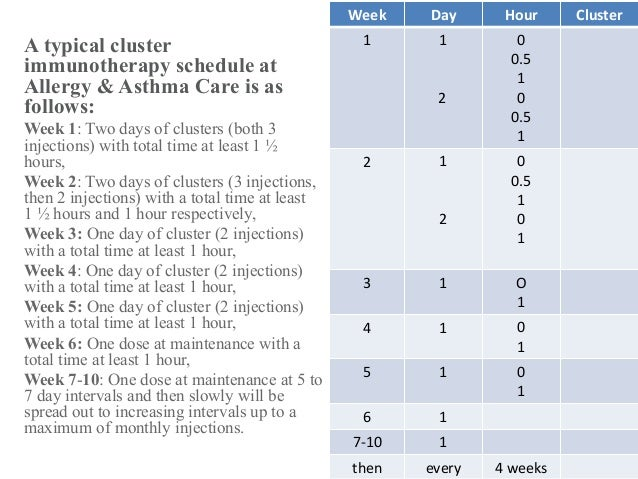A typical cluster immunotherapy schedule at Allergy & Asthma Care is as follows: Week 1: Two days of clusters (both 3 inje...