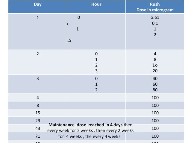 Rush Dose in microgram HourDay o.o1 0.1 1 2 0 0.5 1 2.5 1 4 8 1o 20 0 1 2 3 2 40 60 80 0 1 2 3 1004 1008 10015 10029 10043...