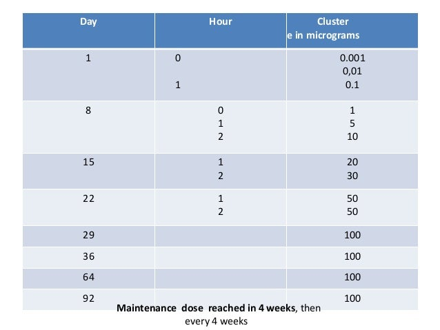 Cluster dose in micrograms HourDay 0.001 0,01 0.1 0 0.5 1 1 1 5 10 0 1 2 8 20 30 1 2 15 50 50 1 2 22 10029 10036 10064 100...