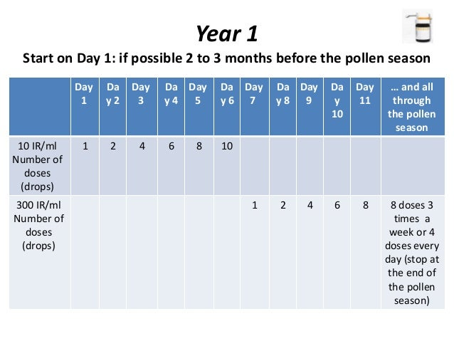 Year 1 Start on Day 1: if possible 2 to 3 months before the pollen season … and all through the pollen season Day 11 Da y ...