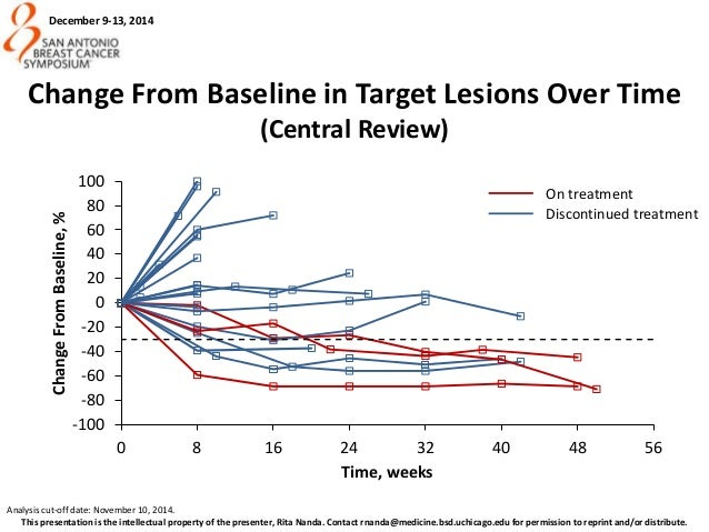 Emens LA, et al. AACR, 2015. MPDL3280A: Tumor Burden Over Time Efficacy-evaluable population with TNBC 22 • Median duratio...