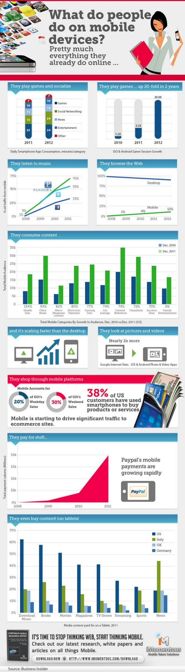 What do People do on Mobile Devices?
