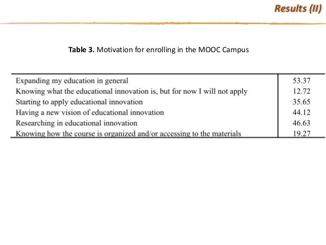 Table3. MotivationforenrollingintheMOOCCampus Results(II)