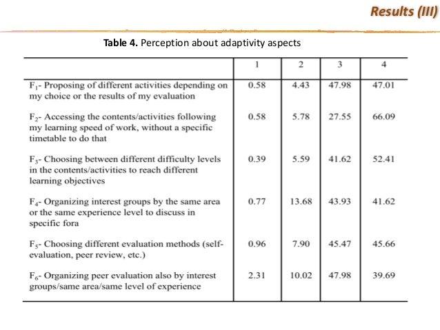 Table4. Perceptionaboutadaptivity aspects Results(III)