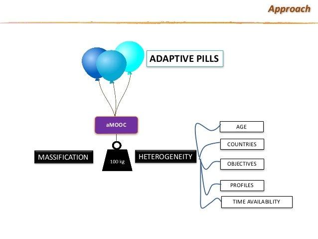 HETEROGENEITYMASSIFICATION ADAPTIVEPILLS OBJECTIVES PROFILES COUNTRIES AGE TIMEAVAILABILITY aMOOC Approach