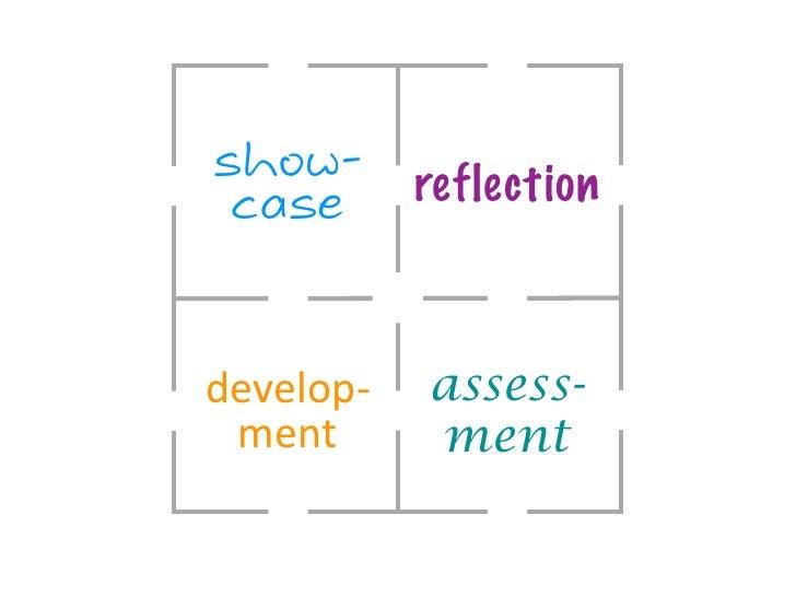 show-        reflection casedevelop-‐   assess- ment        ment