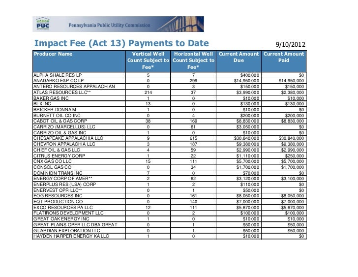 Impact Fee (Act 13) Payments to Date                                                  9/10/2012Producer Name              ...