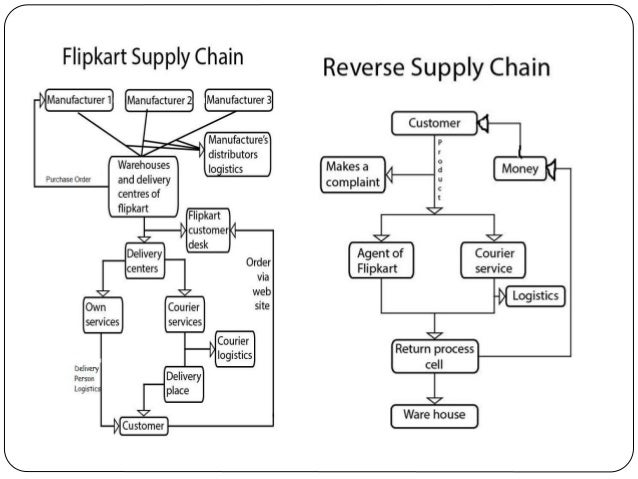 e business and supply chain management E-business and suppl y chain management:  e-procurement supply chain management)  and supply chain management.