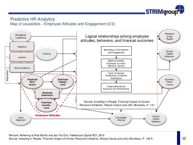 Factors That Control Impact Of Hr Initiatives