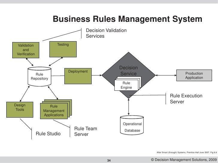 Business Rules Engine Database Design