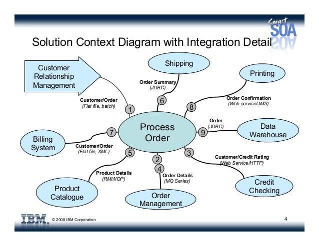 4 2008 ibm corporation 4 solution context diagram - Solution Context Diagram