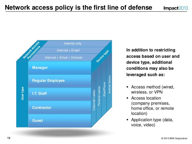 it network user security guidelines