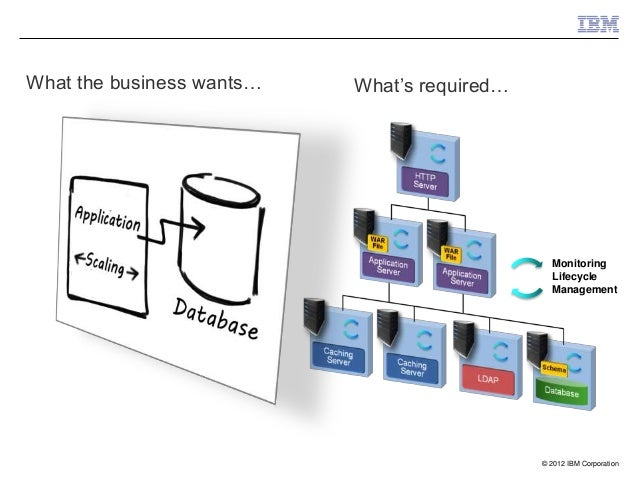 What the business wants…   What's required…                                                Monitoring                     ...