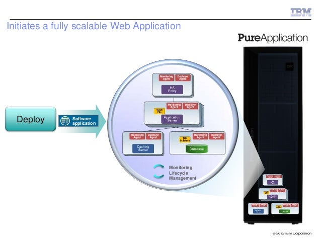 Initiates a fully scalable Web Application                                                    Monitoring                  ...
