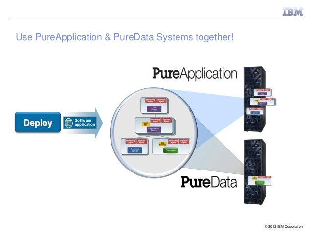 Use PureApplication & PureData Systems together!                                       Monitorin                          ...