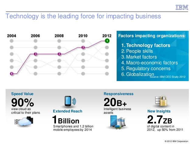 Technology is the leading force for impacting business                                                                    ...