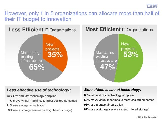 However, only 1 in 5 organizations can allocate more than half oftheir IT budget to innovation Less Efficient IT Organizat...