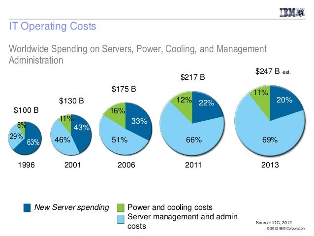 IT Operating CostsWorldwide Spending on Servers, Power, Cooling, and ManagementAdministration                             ...