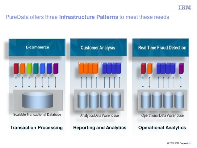 PureData offers three Infrastructure Patterns to meet these needs               E-commerce       Scalable Transactional Da...