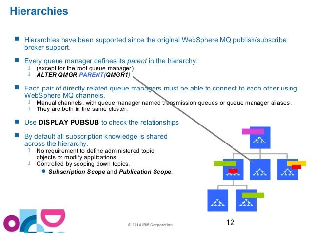 Websphere mq publish/subscribe broker for queue manager