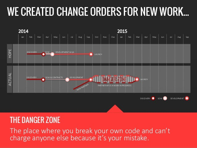 THE DANGER ZONE The  place  where  you  break  your  own  code  and  can't   charge  anyone  else  because  it's  your  mi...