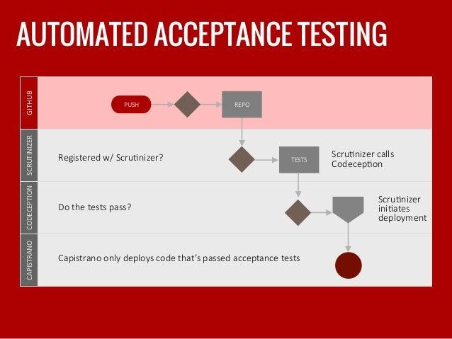 AUTOMATED ACCEPTANCE TESTING GITHUB  SCRUTINIZER  CODECEPTION  CAPISTRANO   PUSH  REPO TESTS Registered w/ ScruP...