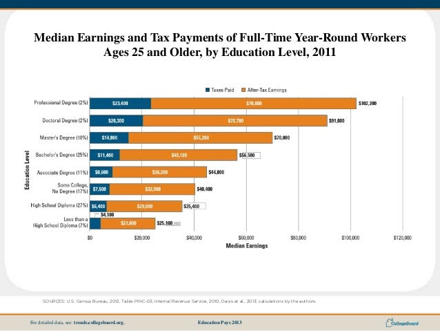 Education Pays 2013For detailed data, see: trends.collegeboard.org. Median Earnings and Tax Payments of Full-Time Year-Rou...