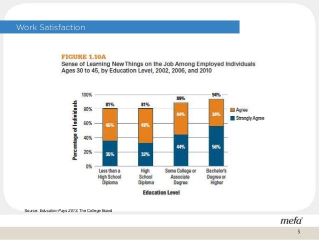 Work Satisfaction Source: Education Pays 2013, The College Board 5