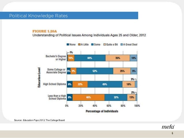 Political Knowledge Rates Source: Education Pays 2013, The College Board 6