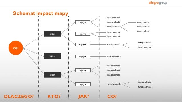 Impact mapping - how to plan better Slide 3
