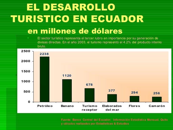 EL DESARROLLO TURISTICO EN ECUADOR en millones de dólares <ul><ul><li>El sector turístico representa el tercer rubro en im...